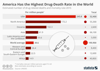 America has highest rate of death by drugs