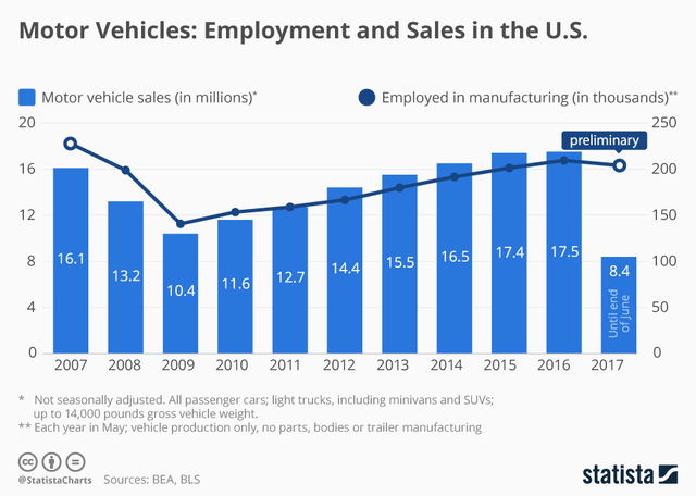 Motor Vehicles Employment And Sales In The Us Wcpo